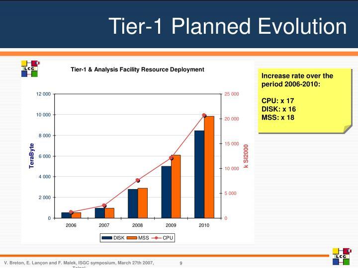 Tier-1 Planned Evolution
