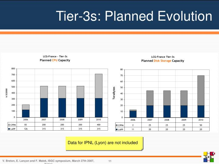 Tier-3s: Planned Evolution