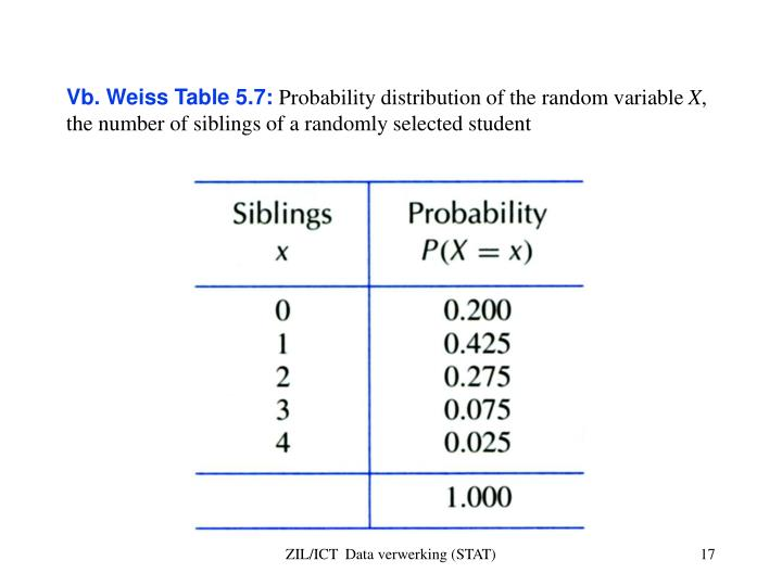 Vb. Weiss Table 5.7: