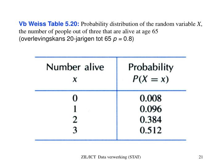 Vb Weiss Table 5.20: