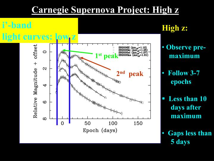 Carnegie Supernova Project: High z