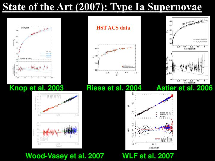 State of the art 2007 type ia supernovae