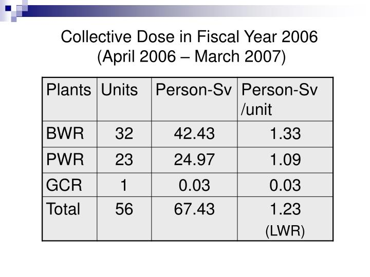 Collective Dose in Fiscal Year 2006
