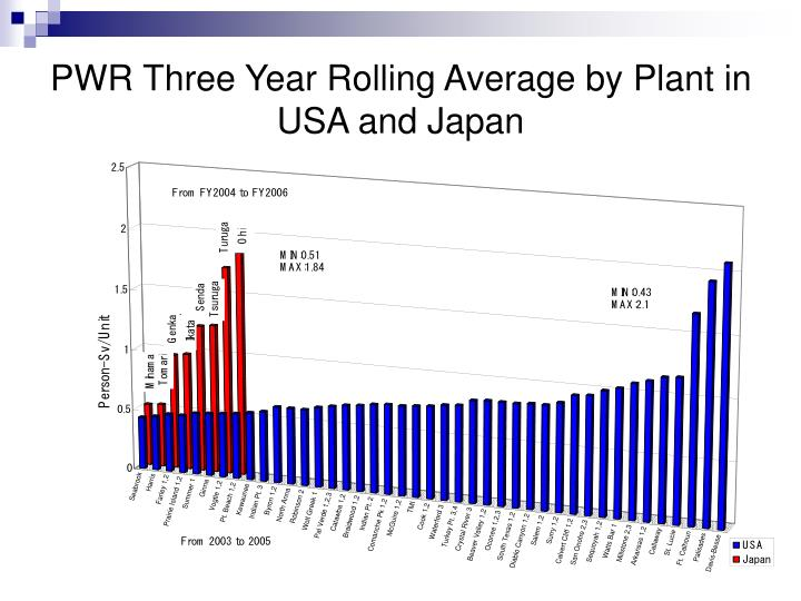 PWR Three Year Rolling Average by Plant in USA and Japan