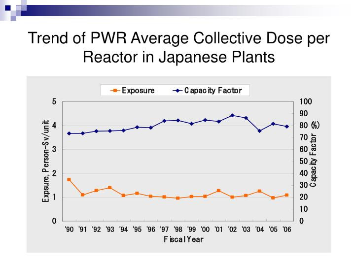 Trend of PWR Average Collective Dose per Reactor in Japanese Plants