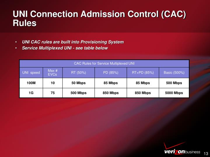 UNI Connection Admission Control (CAC) Rules