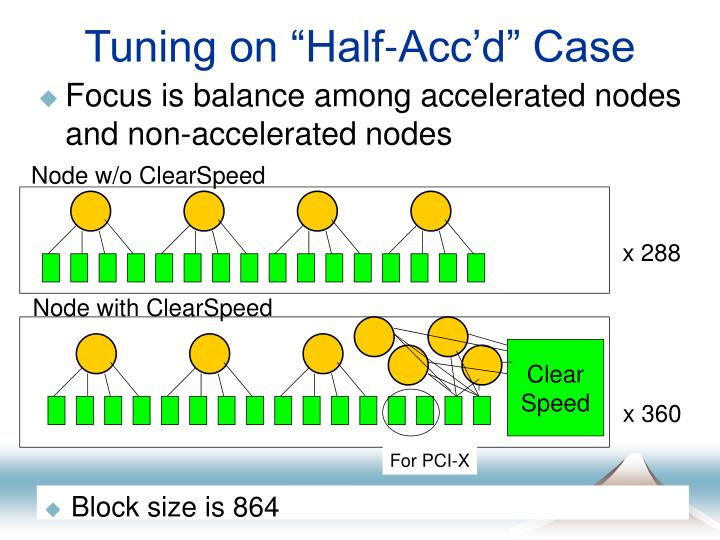 "Tuning on ""Half-Acc'd"" Case"