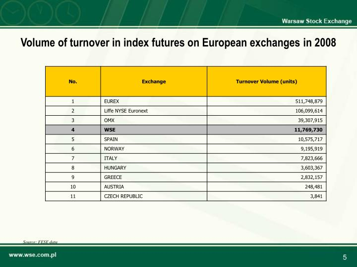 Volume of turnover in index futures on European exchanges