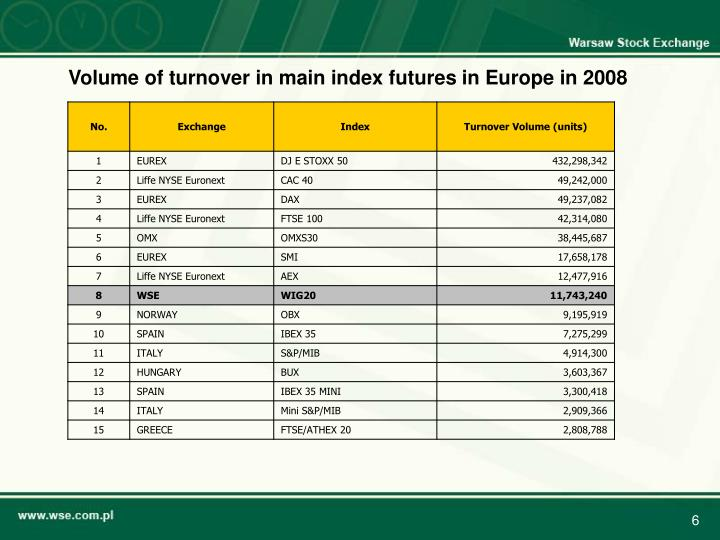 Volume of turnover in main index futures in Europe