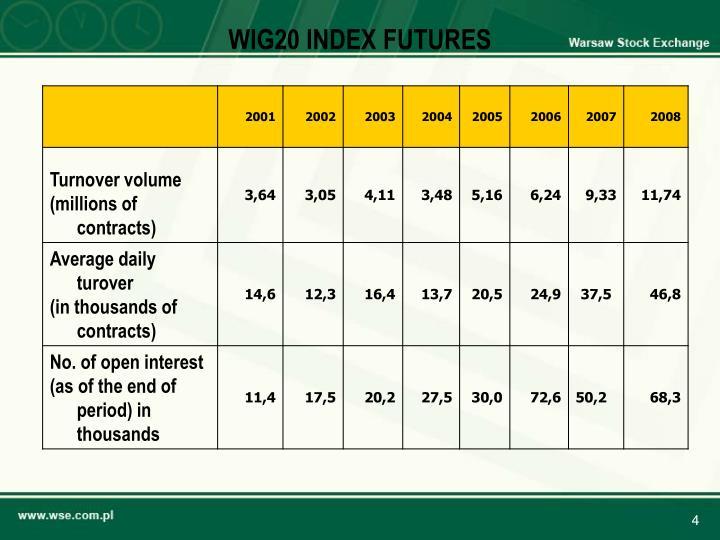 WIG20 INDEX FUTURES