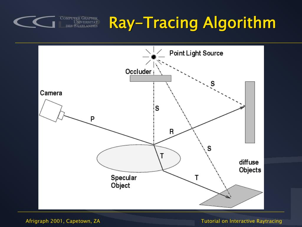Ppt Afrigraph Tutorial B Interactive Ray Tracing