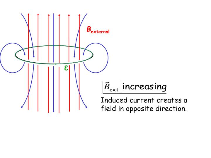 Induced current creates a field in opposite direction.