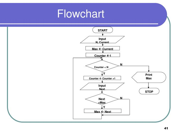Ppt Introduction To Flowcharts Powerpoint Presentation Id3406048