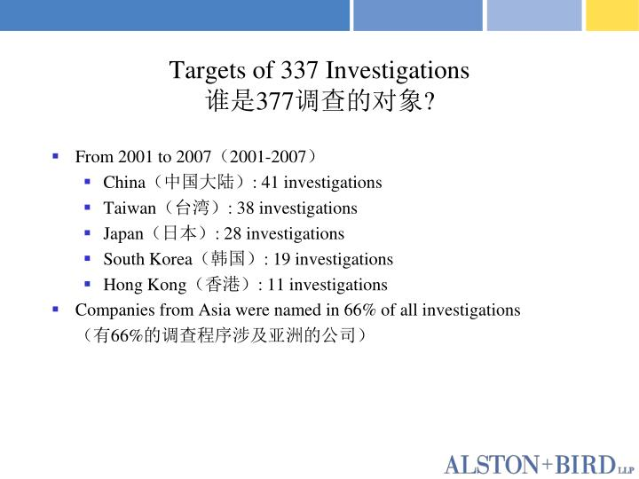 Targets of 337 Investigations