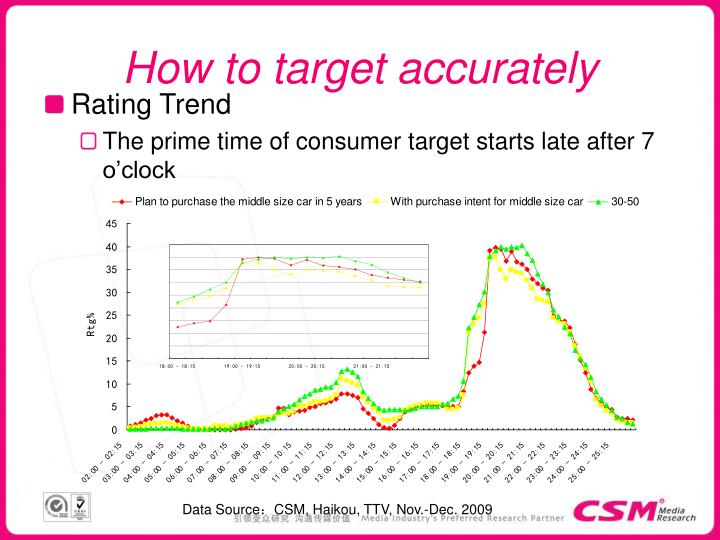 How to target accurately