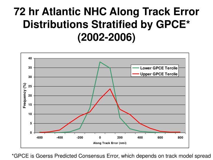 72 hr Atlantic NHC Along Track Error Distributions Stratified by GPCE*