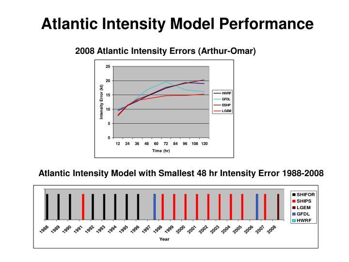 Atlantic Intensity Model Performance