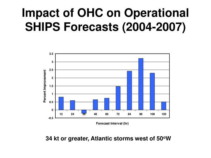 Impact of OHC on Operational SHIPS Forecasts (2004-2007)