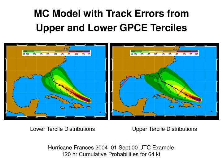 MC Model with Track Errors from