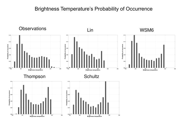 Brightness Temperature's Probability of Occurrence