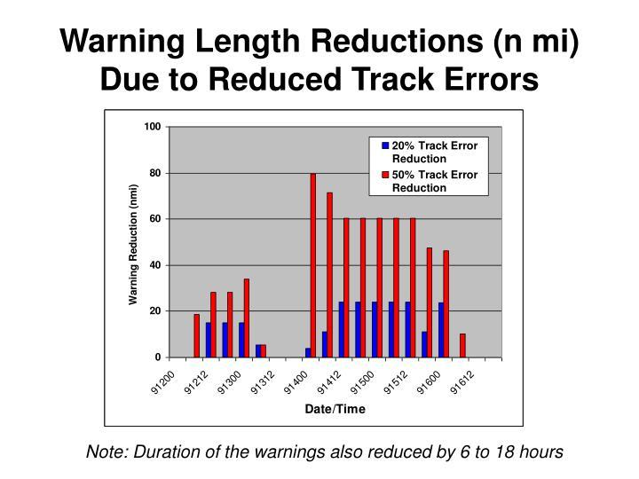 Warning Length Reductions (n mi)