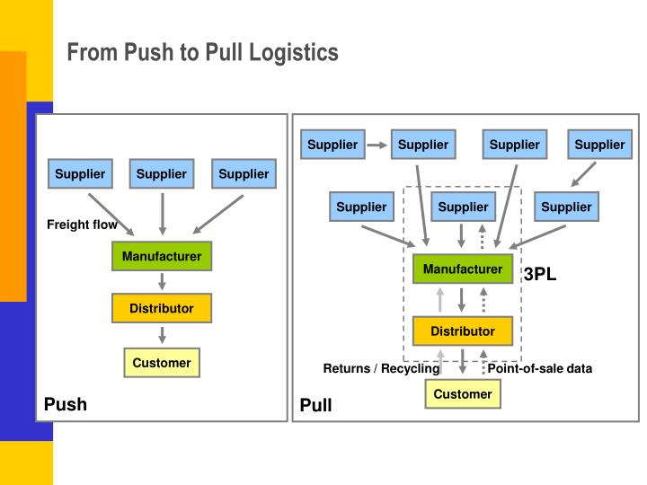 From Push to Pull Logistics