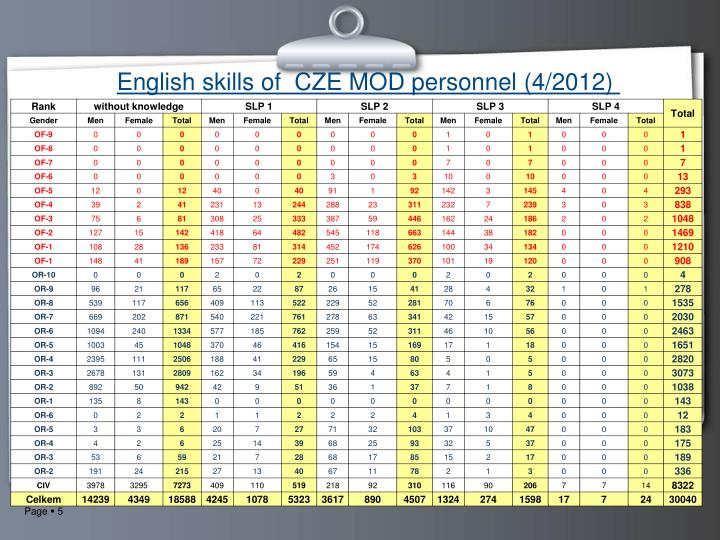 English skills of  CZE MOD personnel (4/2012)
