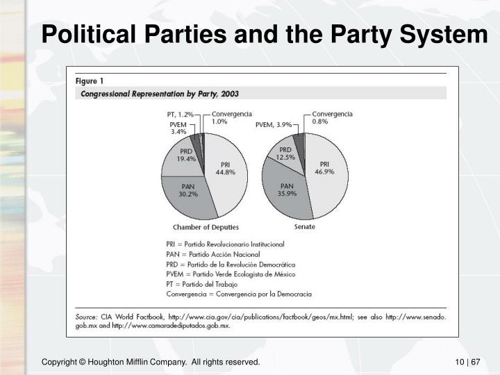 Political Parties and the Party System