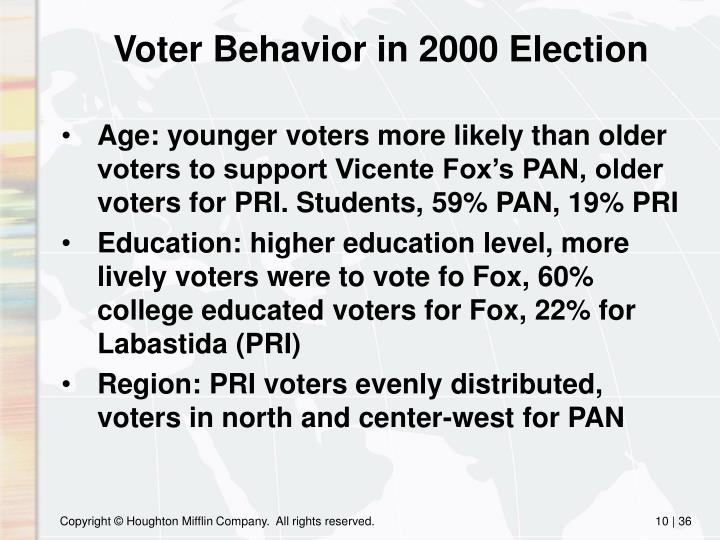 Voter Behavior in 2000 Election