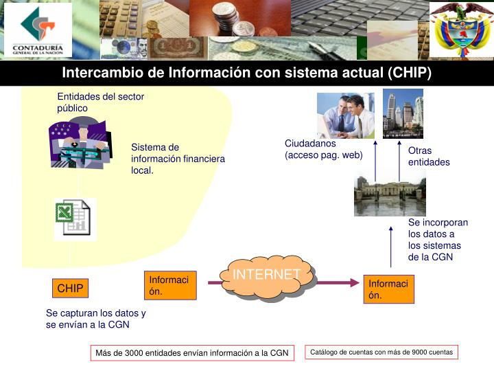 Intercambio de Información con sistema actual (CHIP)