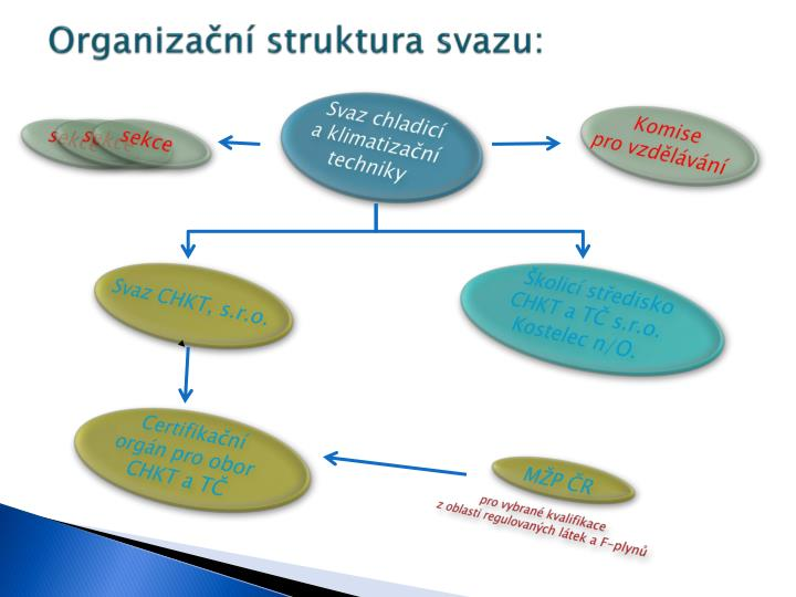 Organizační struktura svazu: