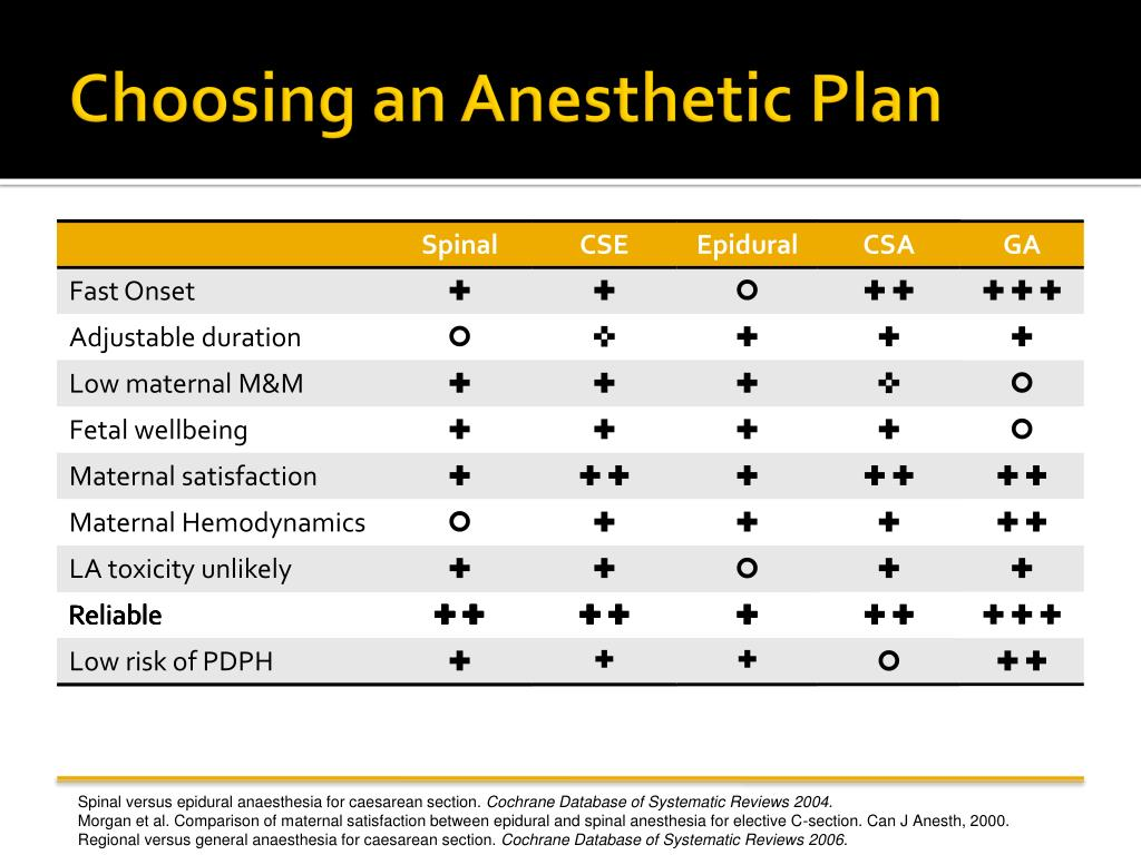 PPT - Anesthesia for Cesarean Section PowerPoint ...