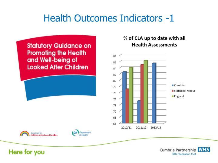 Health Outcomes Indicators -1