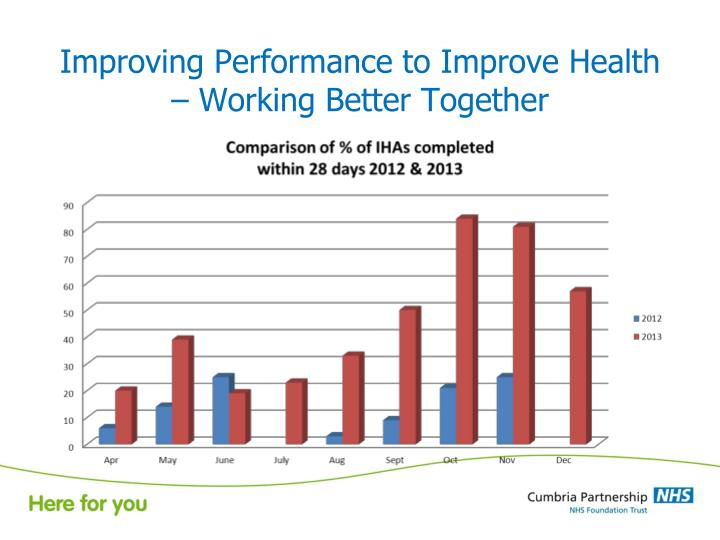 Improving Performance to Improve Health – Working Better Together