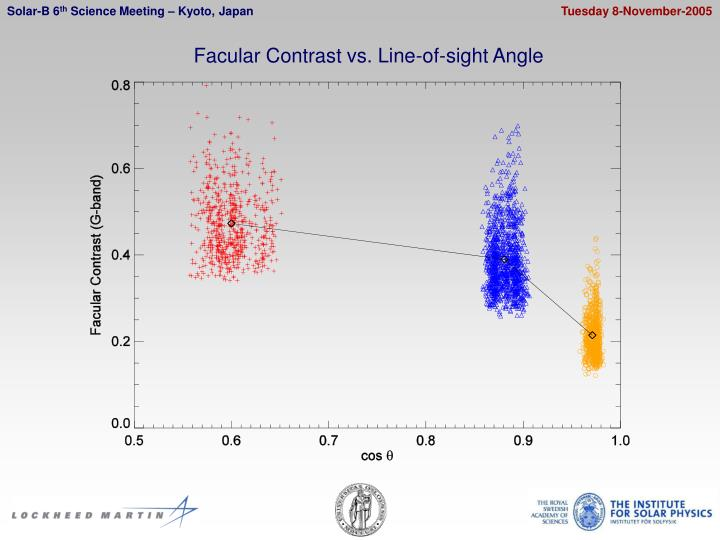 Facular Contrast vs. Line-of-sight Angle
