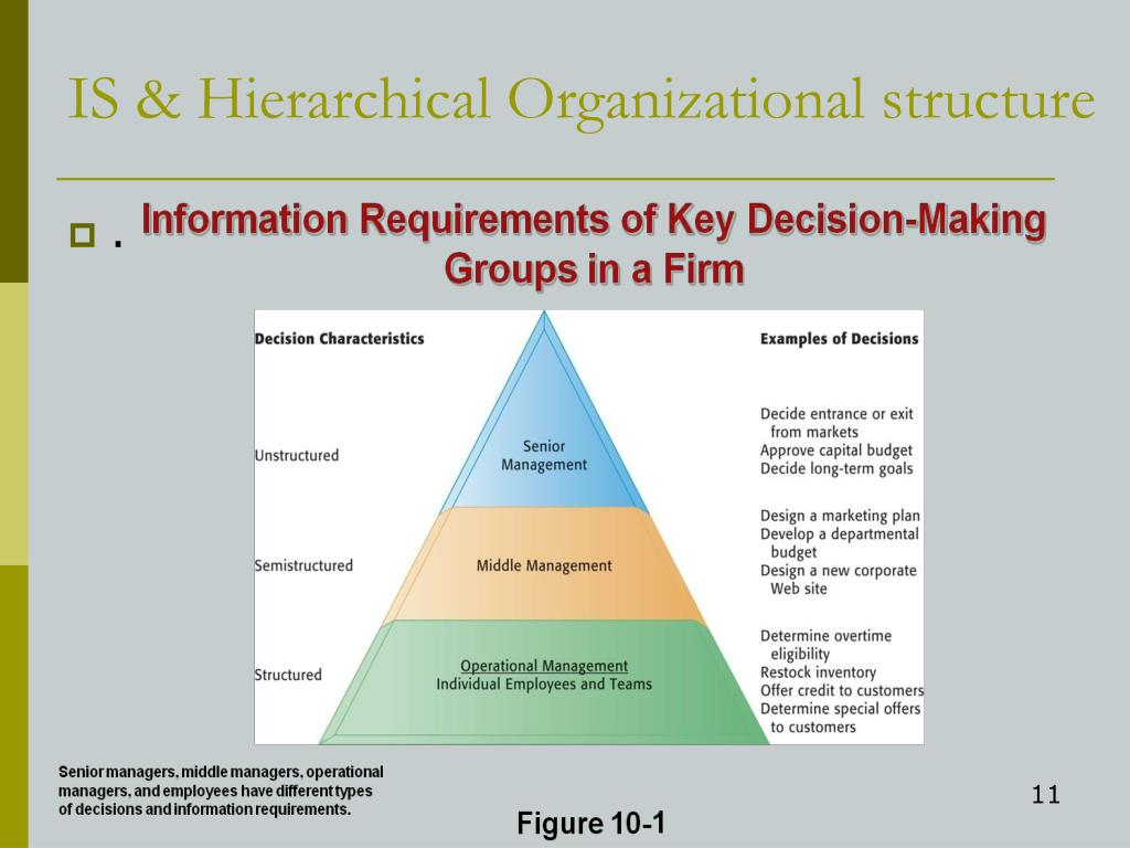 PPT - INTRODUCTION TO INFORMATION SYSTEMS & DECISION MAKING