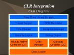 clr integration clr diagram