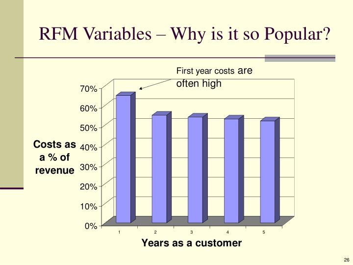 RFM Variables – Why is it so Popular?
