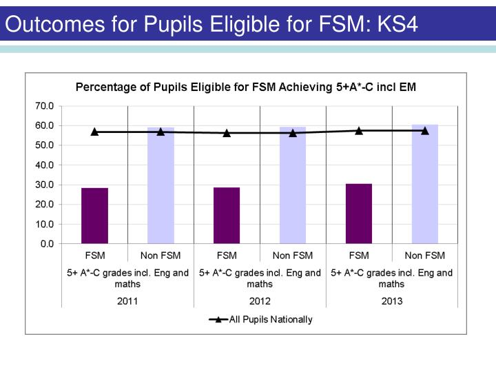 Outcomes for Pupils Eligible for FSM: KS4