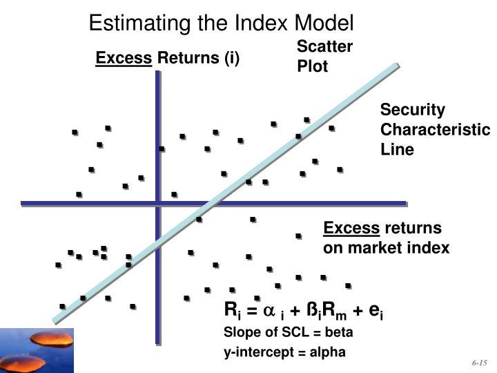 Estimating the Index Model