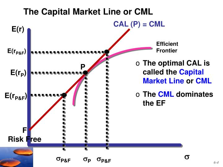 The Capital Market Line or CML