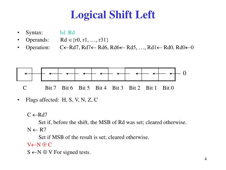 Logical Shift Left