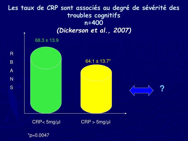 Les taux de CRP sont associés au degré de sévérité des troubles cognitifs