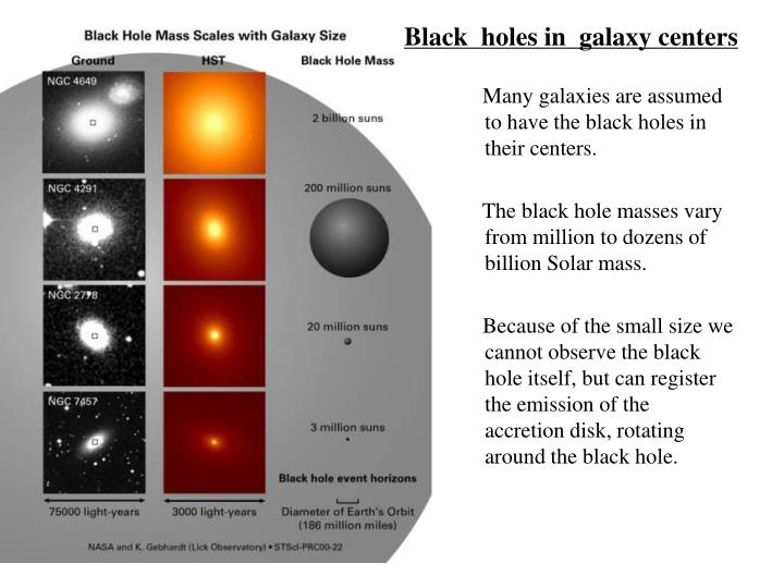 Many galaxies are assumed to have the black holes in their centers.