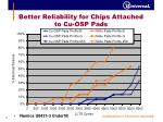 better reliability for chips attached to cu osp pads