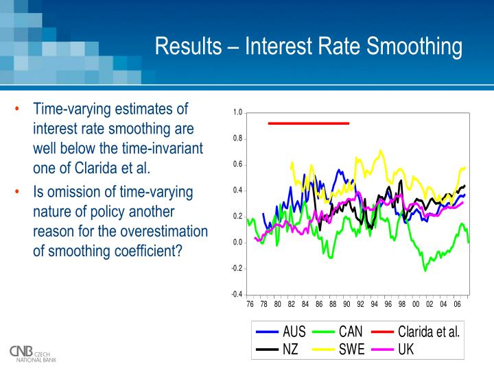 Results – Interest Rate Smoothing