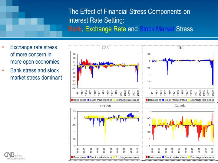 The Effect of Financial Stress Components on Interest Rate Setting: