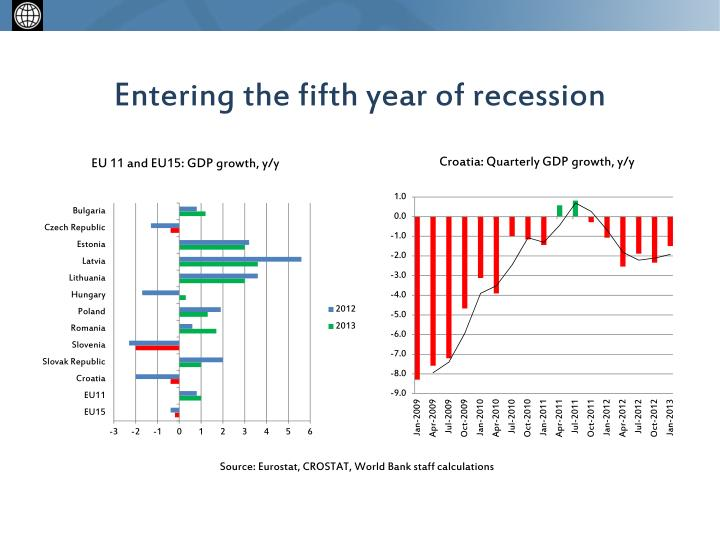 Entering the fifth year of recession