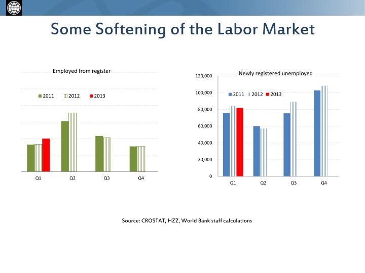 Some Softening of the Labor Market