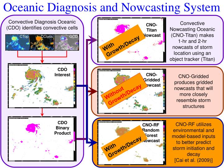 Oceanic Diagnosis and Nowcasting System